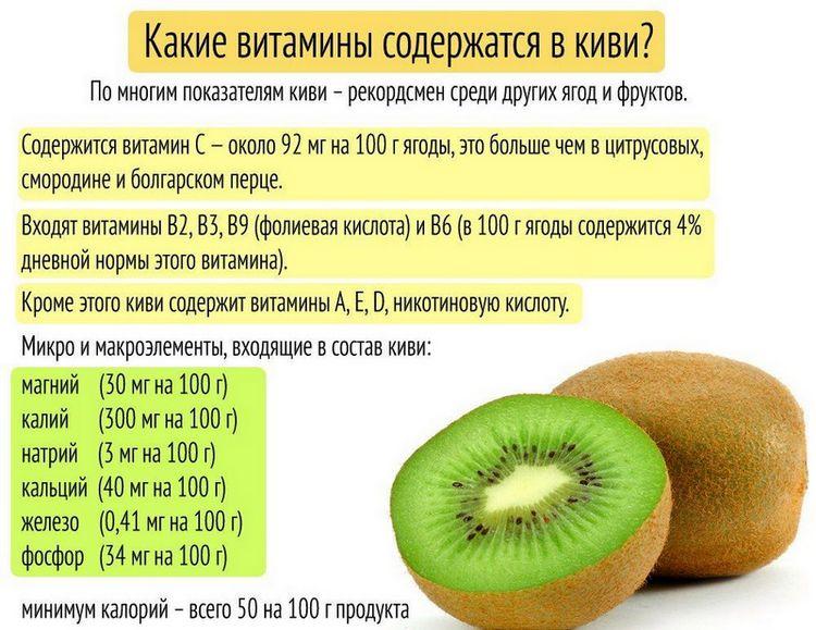 Витамины в киви