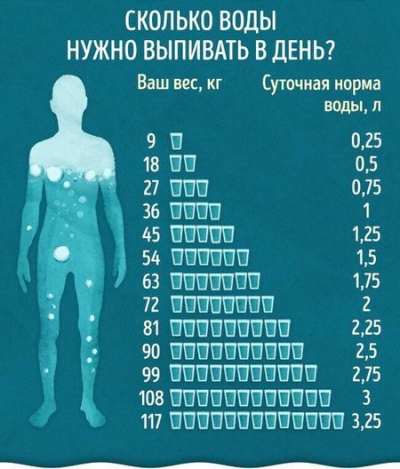 Суточная норма воды для мужчин