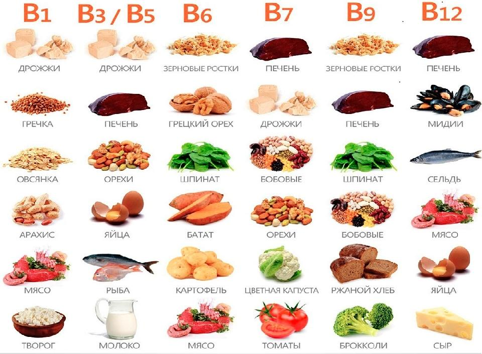 Продукты питания богатые витамином В
