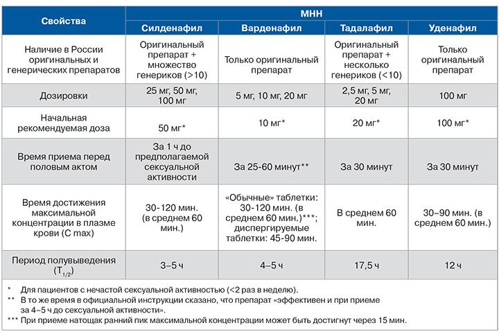 Различия между ингибиторами ФДЭ-5