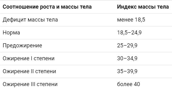 Интерпретация результатов согласно ВОЗ