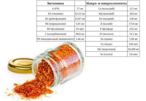 Химический состав шафрана
