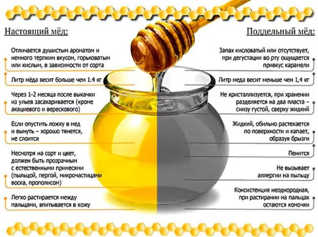 Натуральный и поддельный мед
