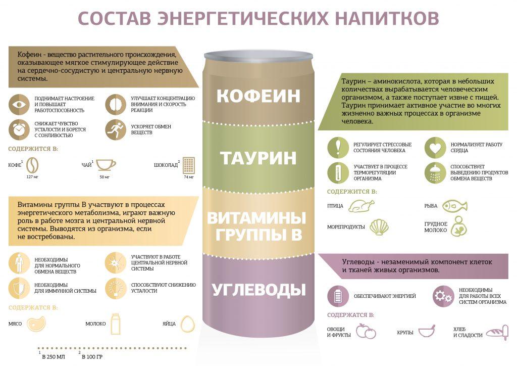 Состав энергетических напитков