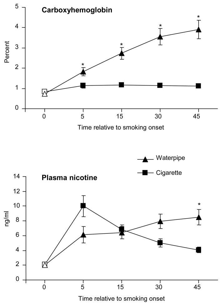 На первом графике показана зависимость процентного содержания карбоксигемоглобина