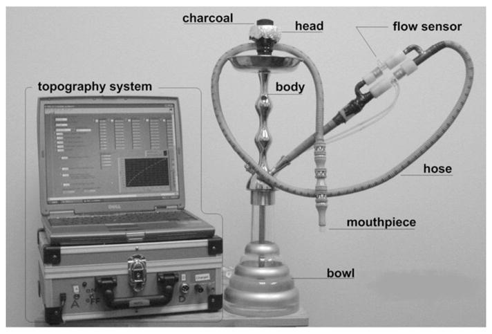 Оборудование, использованное в исследовании