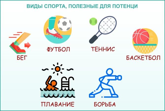 Виды спорта, полезные для потенции