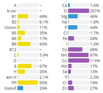 Количество нутриентов на 100 г продукта в % от дневной нормы