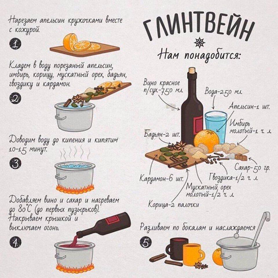 Рецепт глинтвейна