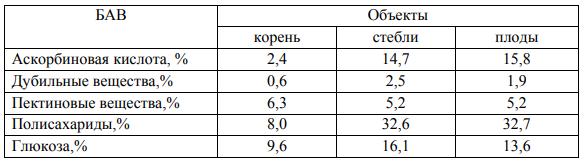 Биоактивные вещества (БАВ) в различных частях шиповника